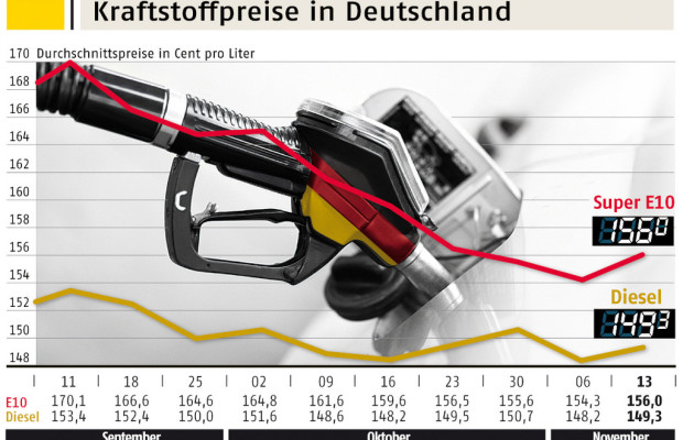 Kraftstoff wieder teurer