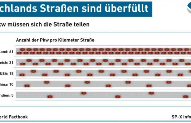 Pkw-Dichte im internationalen Vergleich - Deutschlands Straßen sind überfüllt (Grafik)