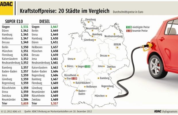 ADAC vergleicht Kraftstoffpreise in 20 deutschen Städten