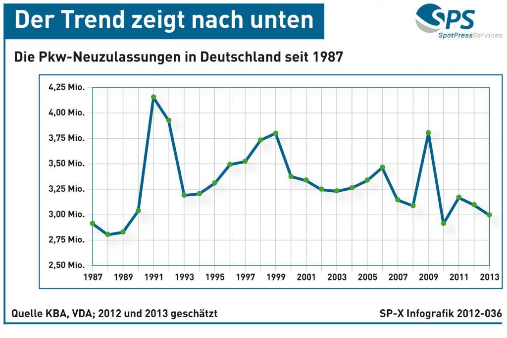 Grafik: Pkw-Neuzulassungen in Deutschland - Tendenz fallend