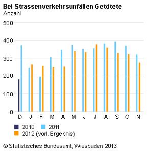 Werden Autos auf deutschen Straßen immer sicherer?