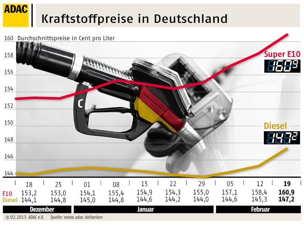 Benzinpreis auf Höchststand seit Oktober 2012