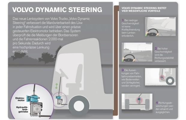 Elektrische Lenkhilfe für Trucks