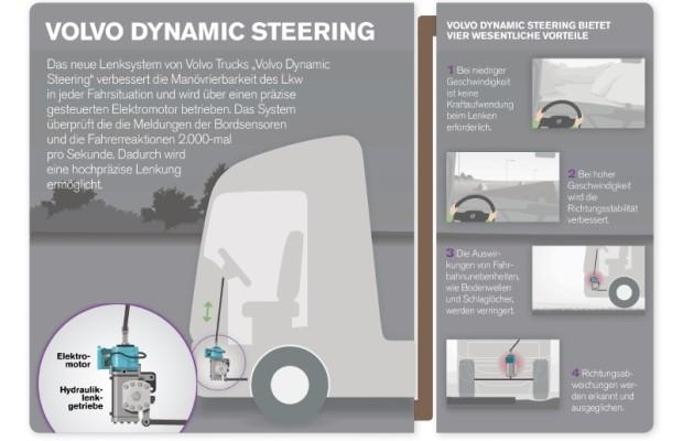 Volvo präsentiert dynamisches Lkw-Lenksystem
