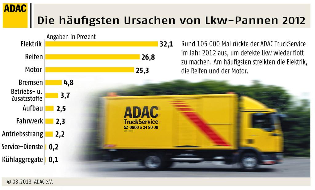 105 000 Einsätze für den ADAC-Truck-Service