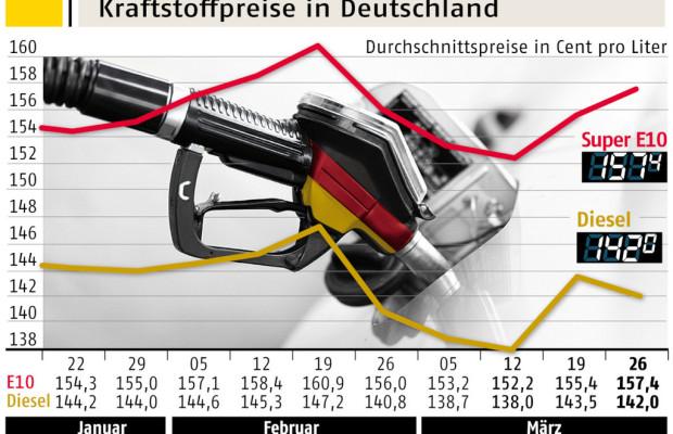 ADAC: Spritpreise vor Ostern nur leicht gestiegen