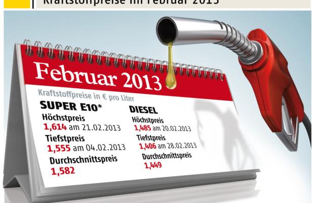 Benzin im Februar um 4,1 Cent teurer