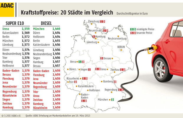 Kaum Unterschiede bei Spritpreisen in Deutschland