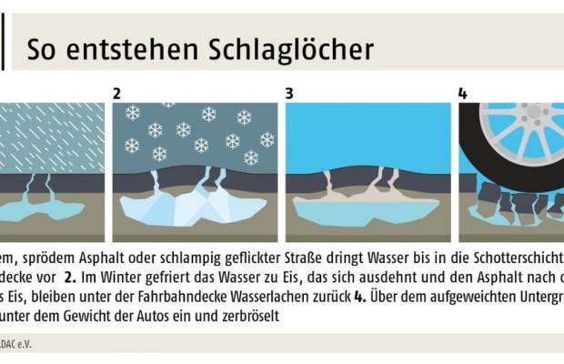 ADAC: Winterschäden-Beseitigung kostet drei Milliarden Euro