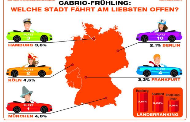 München ist Cabrio-Hauptstadt