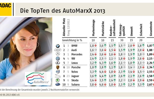 AutomarxX: Jaguar schafft den größten Sprung