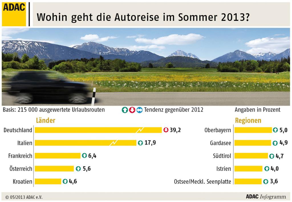 Deutschland bleibt Autoreiseziel Nummer eins