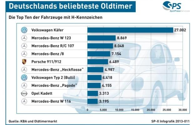 Grafik: Die beliebtesten Oldtimer in Deutschland - Gerne mit Stern