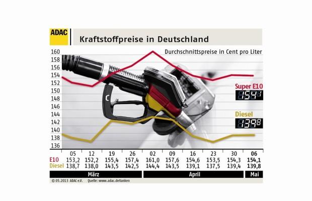Kraftstoffpreise kaum verändert