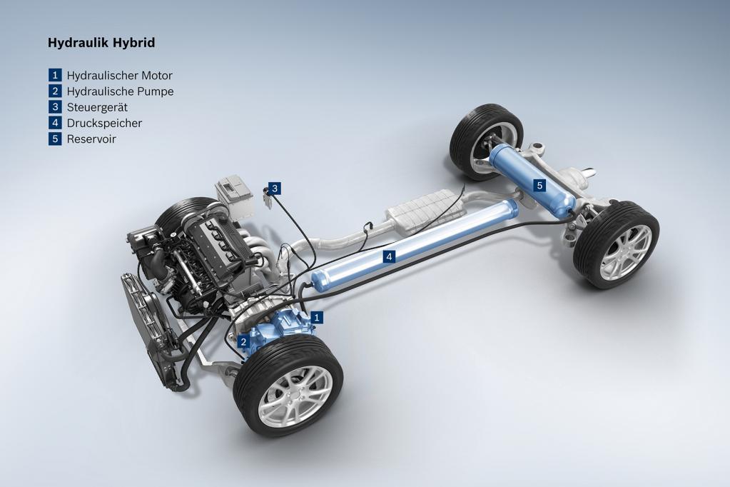 Die Auto-Zukunft ruft und Bosch antwortet