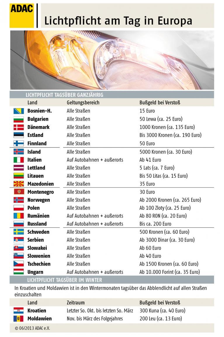 Licht- und Warnwesten-Pflicht in Europa