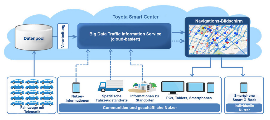 Toyota führt Cloud für Verkehrsteilnehmer ein