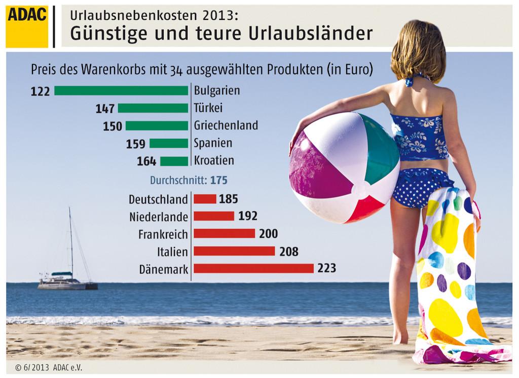 Urlaubsnebenkosten: Bulgarien am billigsten