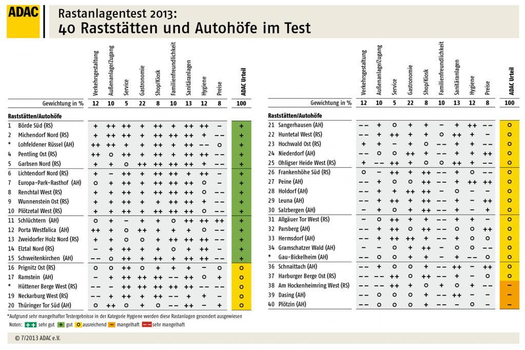 ADAC-Test: Raststätten schlagen Autohöfe