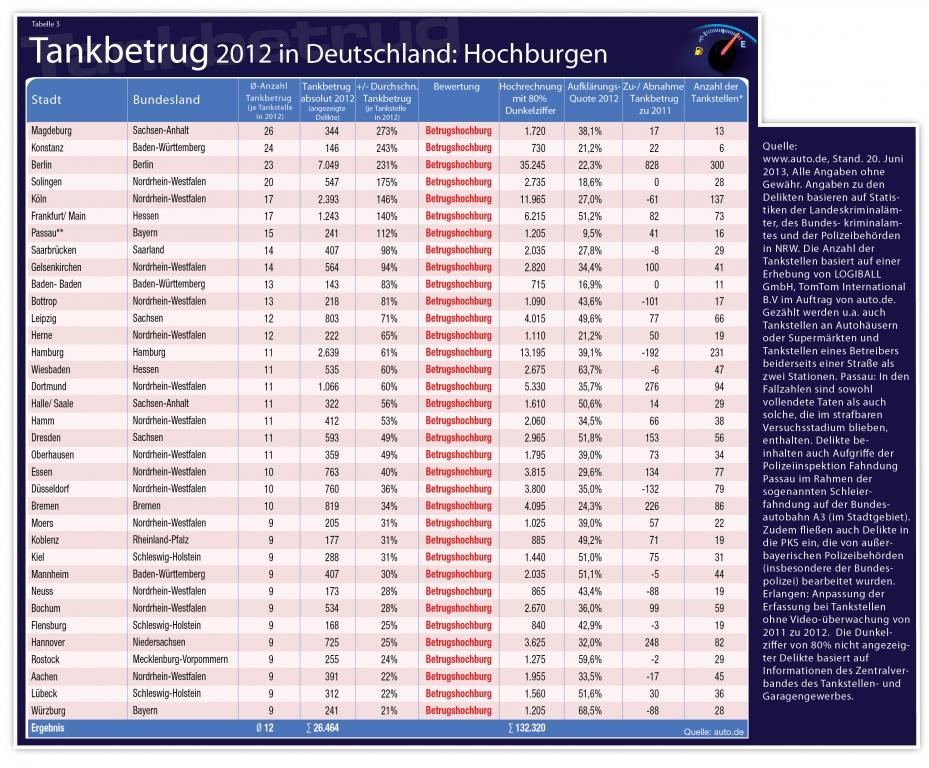 Auto.de Studie: Tankbetrug wird zum Volkssport