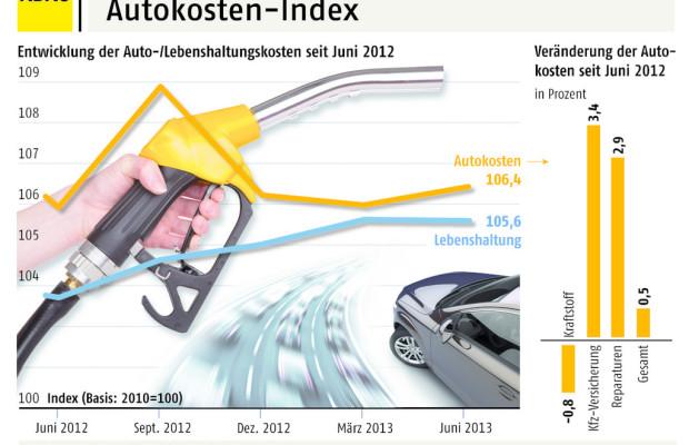Autokosten-Index: Kosten für Kauf und Unterhalt leicht gestiegen