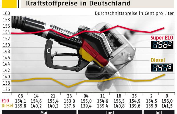 Benzin und Diesel teurer