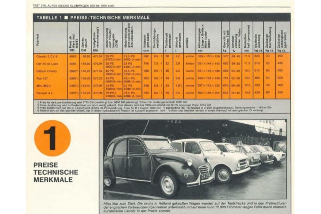 Der teuerste Wagen im Test kostete nur 5990 Mark