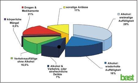 Fünf Prozent weniger medizinisch-psychologische Untersuchungen