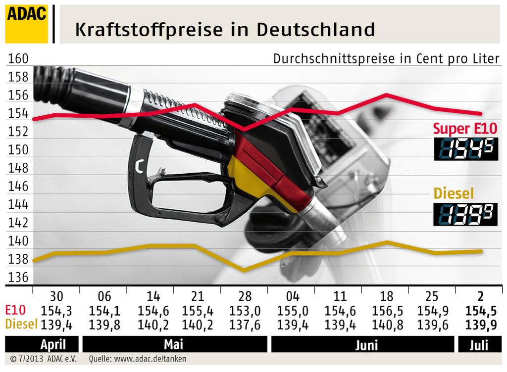 Kraftstoffpreise normalisieren sich