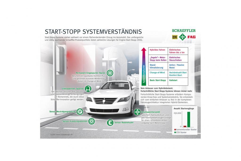 Start-Stopp-Systeme: Sparen beim Stehen