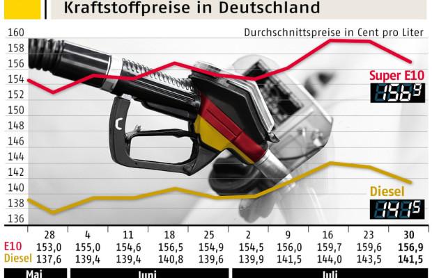Benzinpreis spürbar gesunken