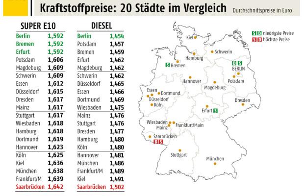 Berliner tanken am günstigsten