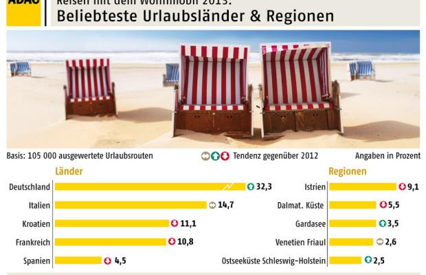 ADAC: Camper fahren auf Deutschland ab