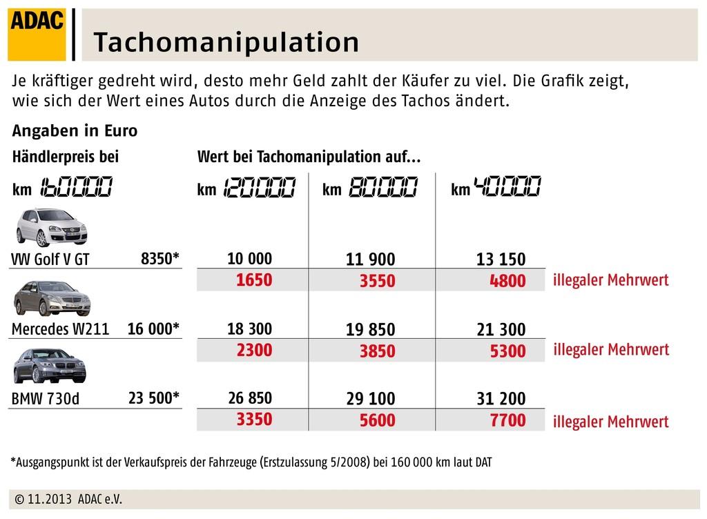 Autos unzureichend gegen Tacho-Manipulation geschützt