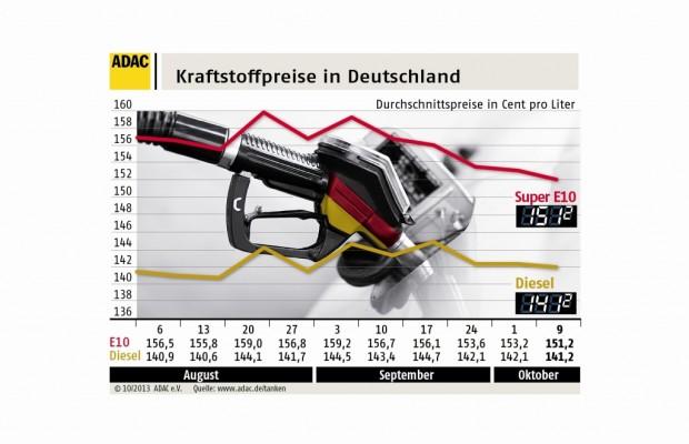 Benzinpreis auf Jahrestiefststand