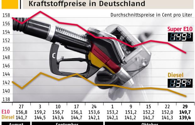 Benzinpreis auf niedrigstem Stand seit Januar 2012