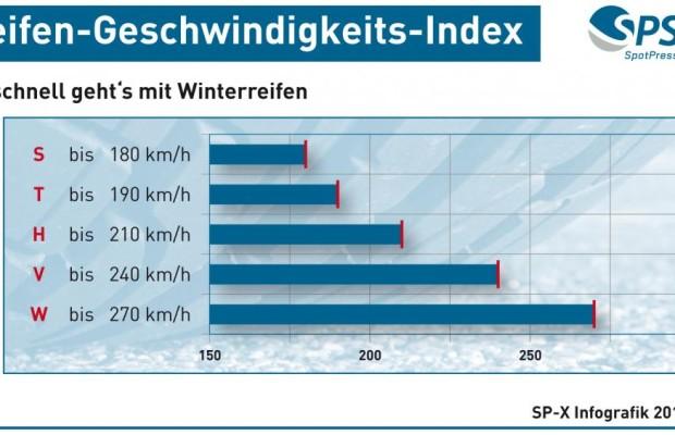 Grafik: Geschwindigkeits-Index - So schnell geht es mit Winterreifen