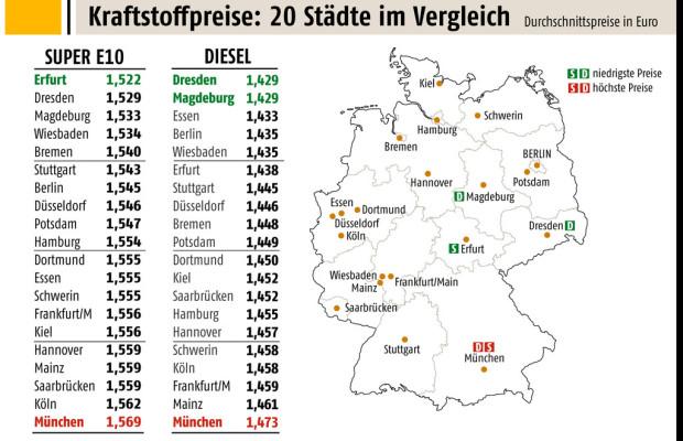 München beim Tanken ein teures Pflaster