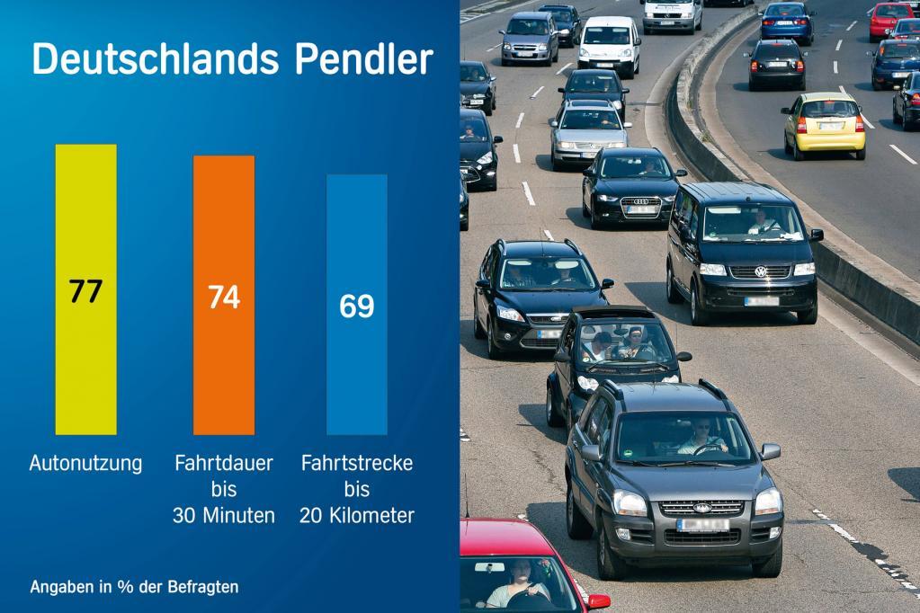Pendler: Eigener Pkw mit Abstand wichtigstes Transportmittel
