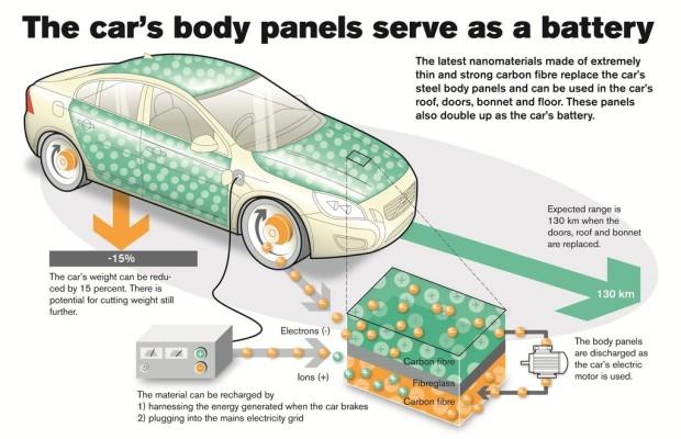 Volvo entwickelt Batterien