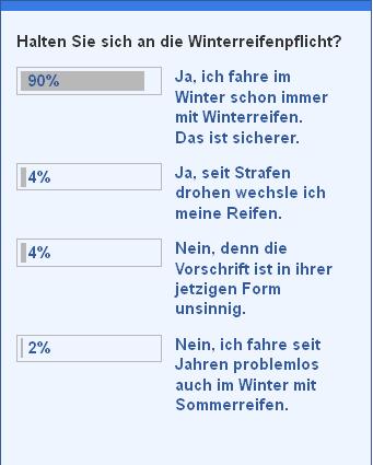 auto.de-Umfrage: Halten Sie sich an die Winterreifenpflicht?