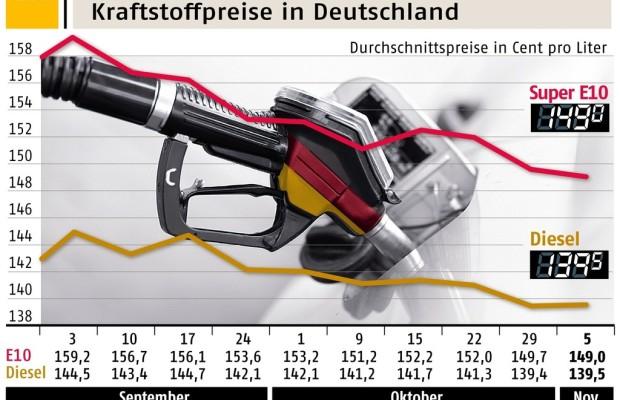 Benzinpreis fällt auf Jahrestiefststand