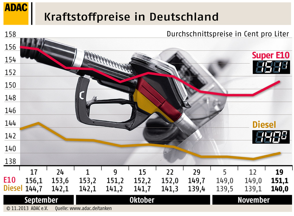Benzinpreis wieder über 1,50 Euro