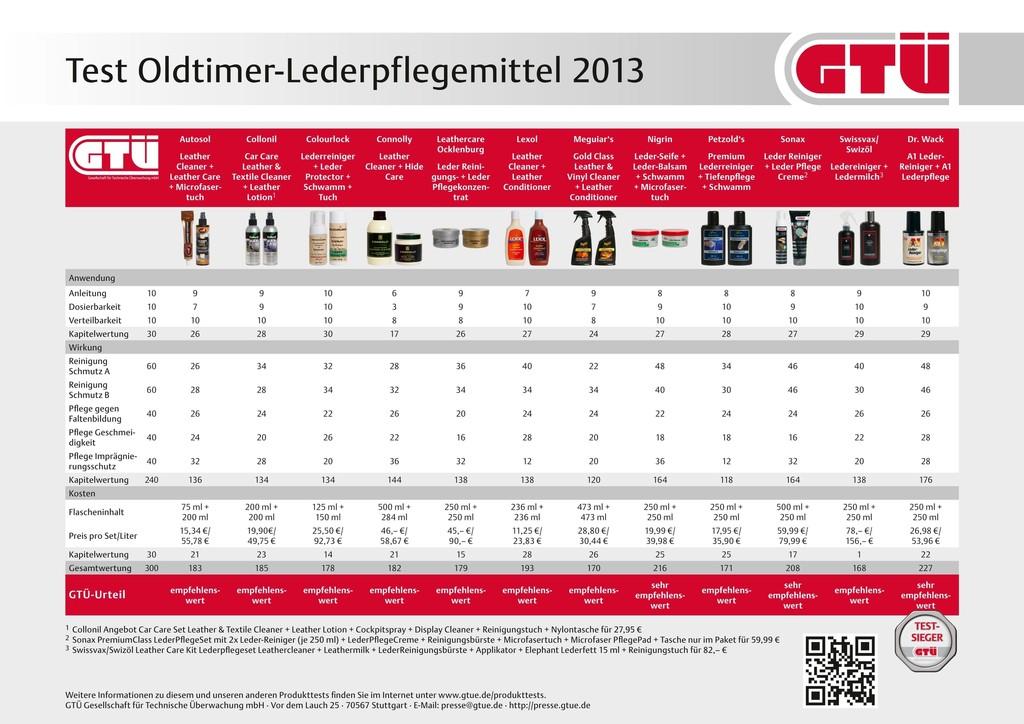 GTÜ testet Lederpflege für Oldtimer und Gebrauchte