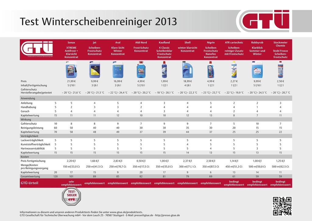 GTÜ testet Winter-Konzentrate für die Scheibenwaschanlage