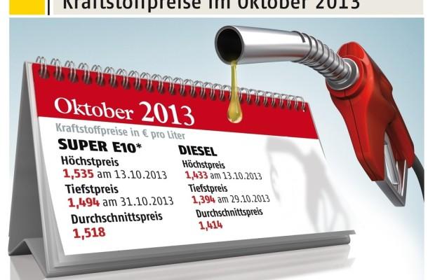 Oktober bisher günstigster Benzinmonat 2013