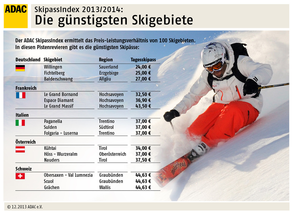 ADAC erstellt Skipass-Index