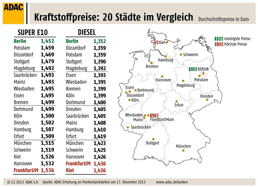 Berliner Autofahrer tanken am günstigsten