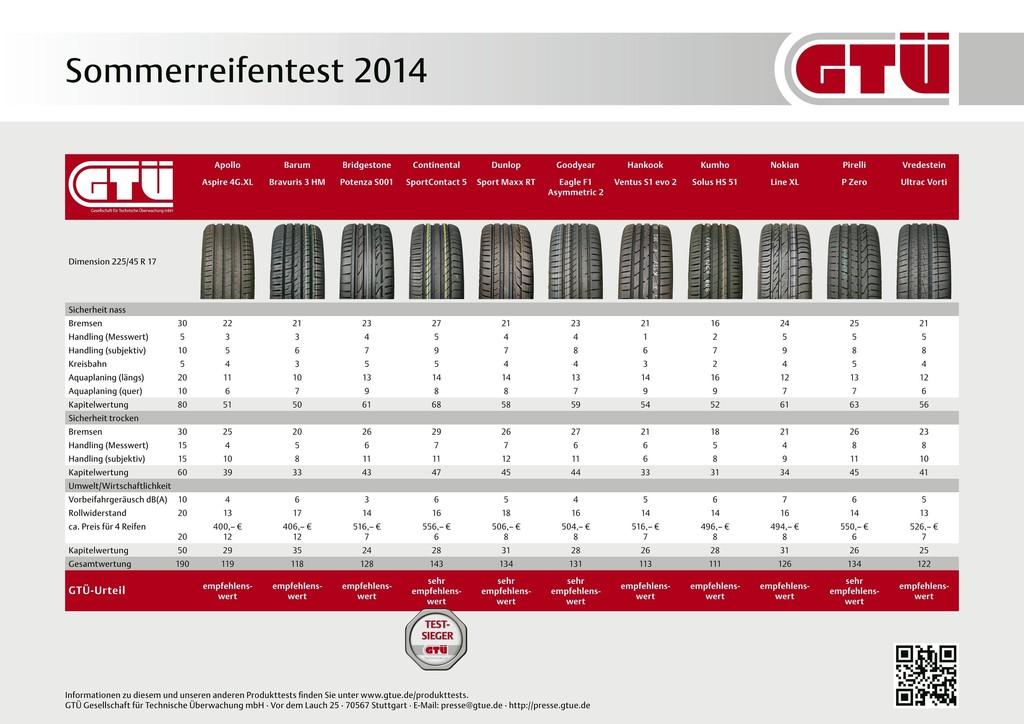 GTÜ testet Sommerreifen: Gutes Rad ist teuer