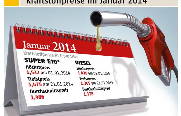 Januar 2014 günstigster Tankmonat seit knapp drei Jahren